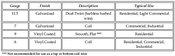 coil wire 1